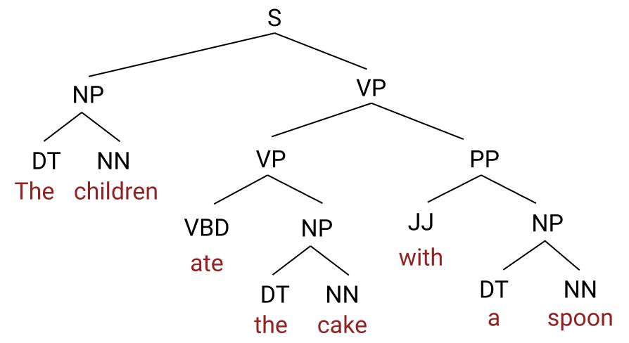 umair-akbar-constituency - The Unreasonable Syntactic Expressivity of RNNs