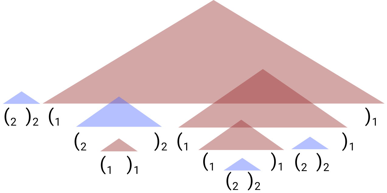 umair-akbar-header dyck km - The Unreasonable Syntactic Expressivity of RNNs