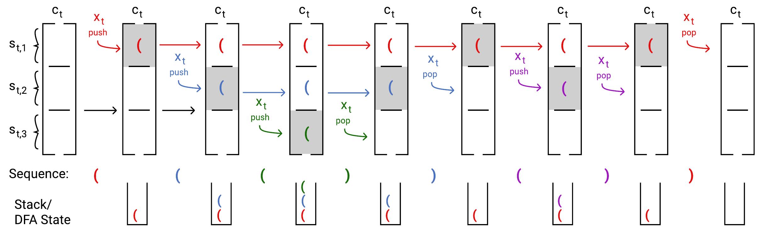 umair-akbar-lstm memory - The Unreasonable Syntactic Expressivity of RNNs