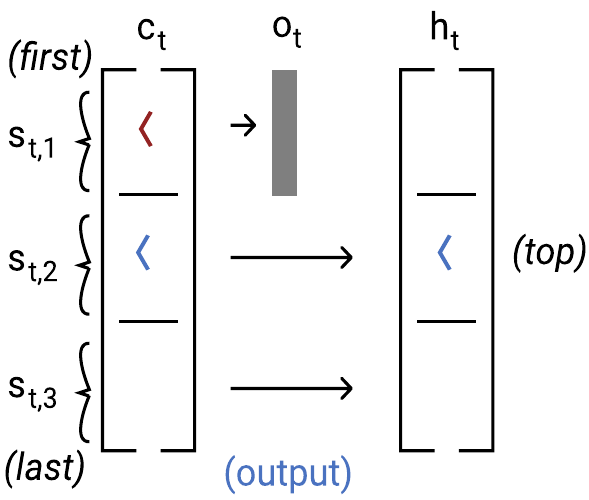 umair-akbar-lstm output - The Unreasonable Syntactic Expressivity of RNNs