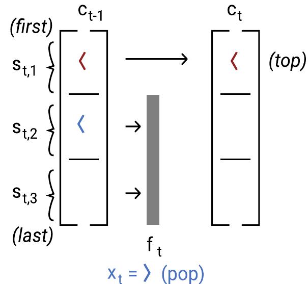 umair-akbar-lstm pop - The Unreasonable Syntactic Expressivity of RNNs