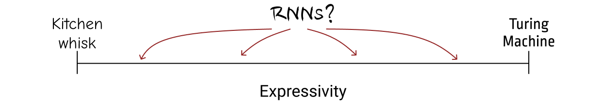 umair-akbar-rnn expressivity - The Unreasonable Syntactic Expressivity of RNNs