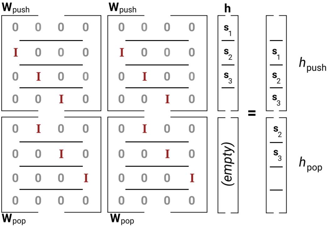 umair-akbar-rnn stack both - The Unreasonable Syntactic Expressivity of RNNs