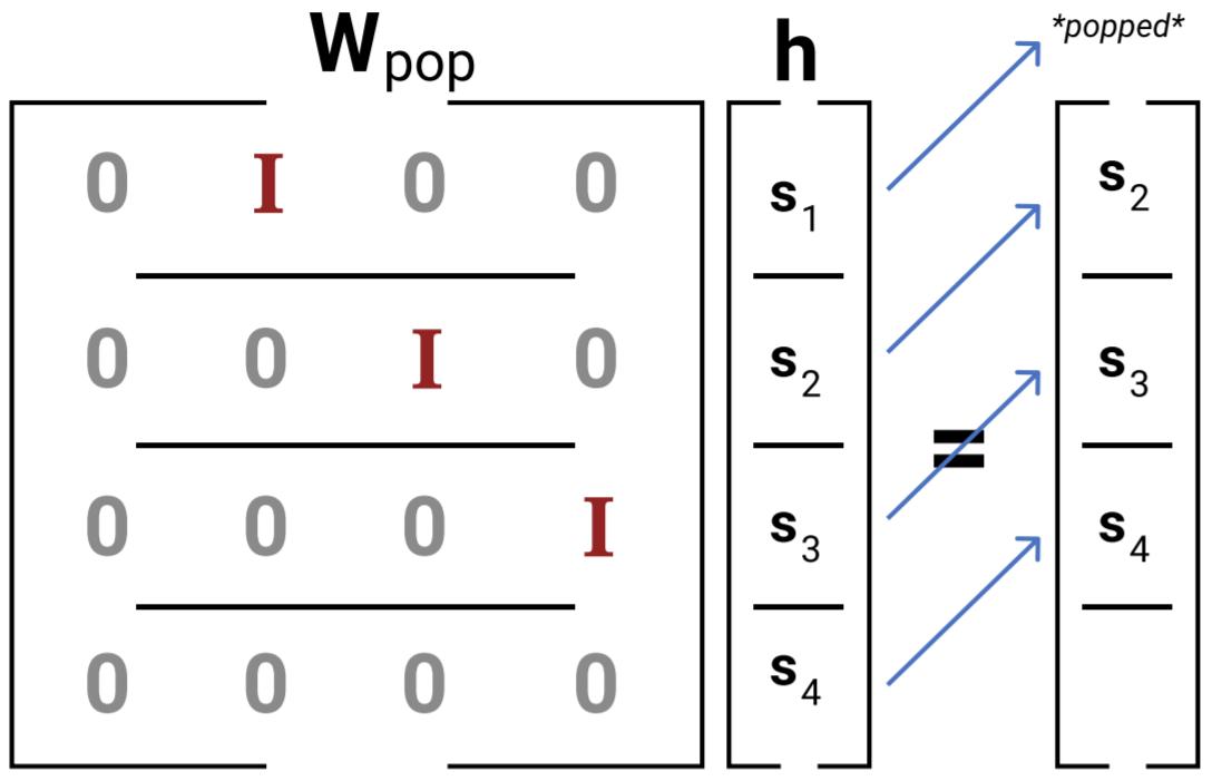 umair-akbar-secondorder pop - The Unreasonable Syntactic Expressivity of RNNs