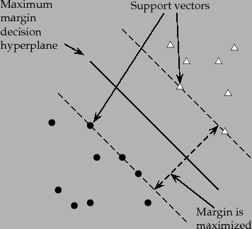 Support vector machines: The linearly separable case