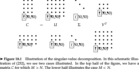 how to know a matrix is singular