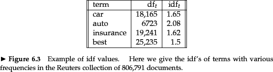 \begin{figure} % latex2html id marker 7963 \par \begin{tabular}{\vert\vert l\ver... ...quencies in the Reuters collection of 806,791 documents.} \par \par \end{figure}