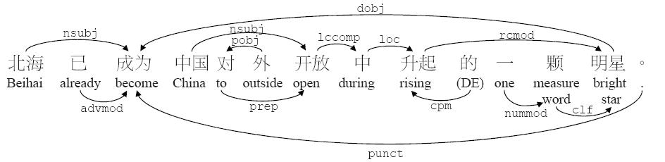 The Stanford Natural Language Processing Group