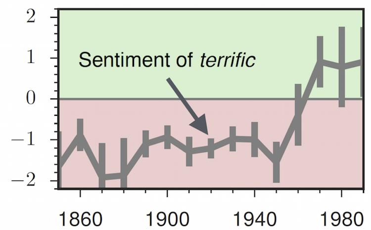 SocialSent: Domain-Specific Sentiment Lexicons